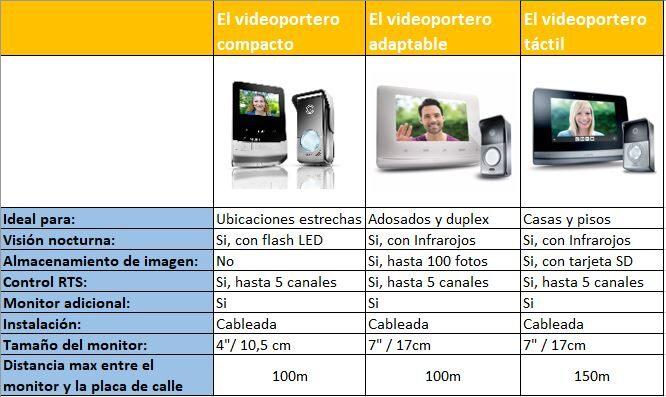 comparativa de videoporteros Somfy