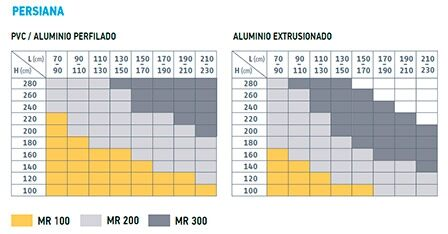 tabla de compatibilidades motores MR para persiana